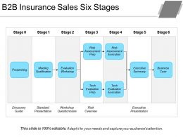 B2b Insurance Sales Six Stages