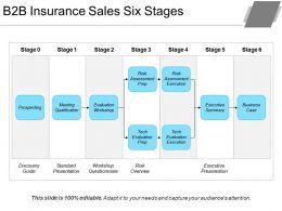 B2b Insurance Sales Six Stages