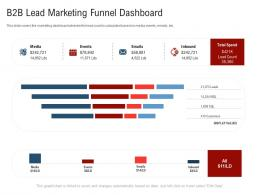 B2b Lead Marketing Funnel Dashboard New Age Of B To B Selling Ppt Themes