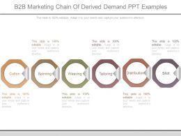 B2b Marketing Chain Of Derived Demand Ppt Examples