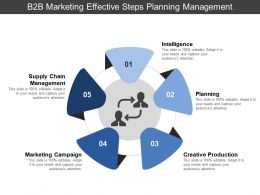 B2b Marketing Effective Steps Planning Management