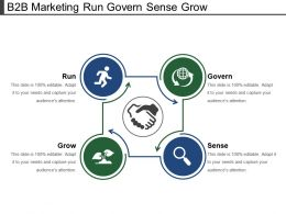 B2b Marketing Run Govern Sense Grow