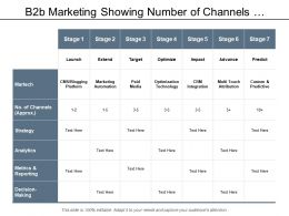 B2b Marketing Showing Number Of Channels Analytics