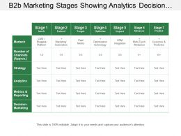 B2b Marketing Stages Showing Analytics Decision Making Metrics And Reporting