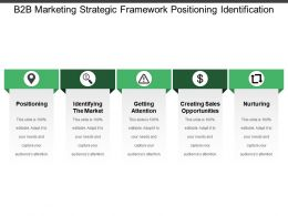 B2b Marketing Strategic Framework Positioning Identification