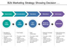 B2b Marketing Strategy Showing Decision Retention