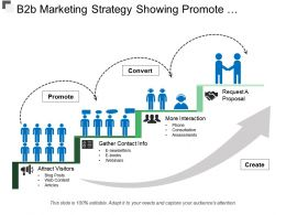 B2b Marketing Strategy Showing Promote Convert