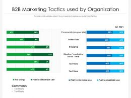 B2B Marketing Tactics Used By Organization