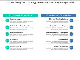 B2b Marketing Vision Strategy Exceptional Foundational Capabilities