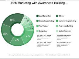 B2b Marketing With Awareness Building Market Research