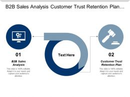 B2b Sales Analysis Customer Trust Retention Plan Investment Guidelines Cpb