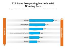 B2B Sales Prospecting Methods With Winning Rate