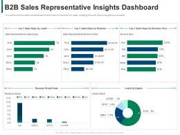 B2b Sales Representative Insights Dashboard Developing Refining B2b Sales Strategy Company Ppt Slide