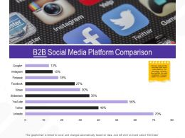 B2B Social Media Platform Comparison M2670 Ppt Powerpoint Presentation Model Slides