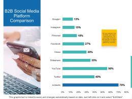 B2B Social Media Platform Comparison Ppt Powerpoint Presentation Gallery Example