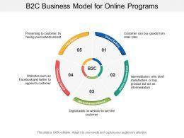 B2c Business Model For Online Programs