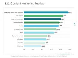 B2C Content Marketing Tactics Business Consumer Marketing Strategies Ppt Demonstration