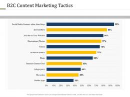 B2c Content Marketing Tactics Different Distribution And Promotional Channels Ppt Rules