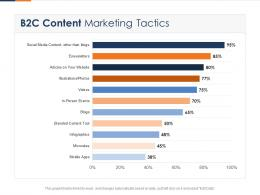 B2c Content Marketing Tactics Fusion Marketing Experience Ppt Introduction