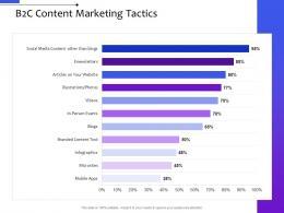 B2c Content Marketing Tactics Multi Channel Distribution Management System Ppt Template
