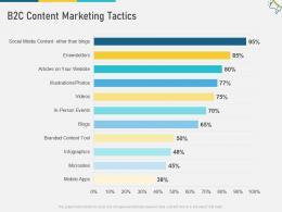 B2C Content Marketing Tactics Multi Channel Marketing Ppt Slides