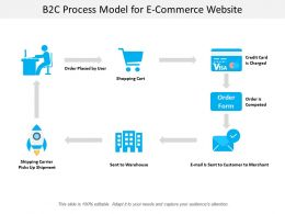 B2c Process Model For E Commerce Website