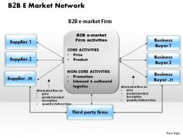 B 2 B E Market Network powerpoint presentation slide template
