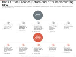 Back Office Process Before And After Implementing RPA Ppt Powerpoint Presentation Slides Clipart Images
