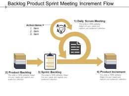 Backlog Product Sprint Meeting Increment Flow