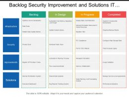 Backlog Security Improvement And Solutions It Swimlane