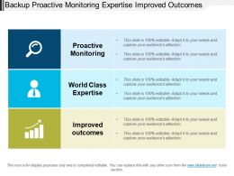 Backup Proactive Monitoring Expertise Improved Outcomes