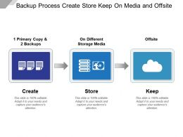 Backup Process Create Store Keep On Media And Offsite
