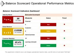 Balance Scorecard Operational Performance Metrics Ppt Icon