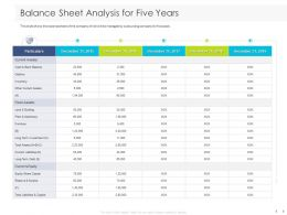 Balance Sheet Analysis For Five Years Assets Ppt Powerpoint Presentation File Structure