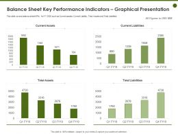 Balance Sheet Key Performance Indicators Graphical Presentation Covers Ppt Powerpoint Presentation Styles Rules