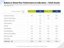 Balance Sheet Key Performance Indicators Total Assets Investments Ppt Presentation Graphics