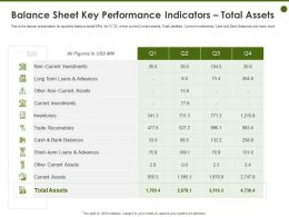 Balance Sheet Key Performance Indicators Total Assets Long Term Ppt Powerpoint Presentation Grid