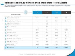 Balance Sheet Key Performance Indicators Total Assets M1067 Ppt Powerpoint Presentation File Files