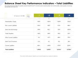Balance Sheet Key Performance Indicators Total Liabilities Shareholders Ppt Ideas