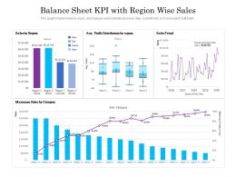 Balance Sheet KPI With Region Wise Sales