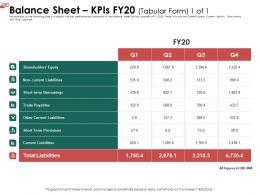 Balance Sheet KPIs FY20 L1928 Ppt Powerpoint Presentation Infographic Template