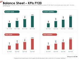 Balance Sheet KPIs FY20 Total Ppt Powerpoint Presentation Ideas Example File