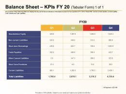 Balance Sheet Kpis Fy 20 Tabular Current Liabilities Ppt Powerpoint Files