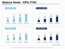 Balance Sheet Kpis Fy 20 Total Ppt Powerpoint Presentation Gallery Design Inspiration
