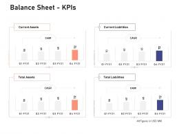 Balance Sheet Kpis Investigation For Investment Ppt Powerpoint Presentation Infographic Template