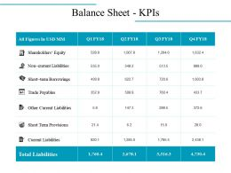 Balance Sheet Kpis Powerpoint Presentation Examples