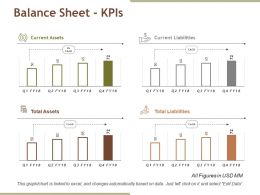 Balance Sheet Kpis Powerpoint Slide Background Image