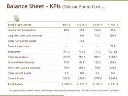 Balance Sheet Kpis Powerpoint Slides