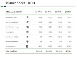 Balance Sheet Kpis Powerpoint Templates