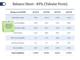Balance Sheet Kpis Ppt File Inspiration